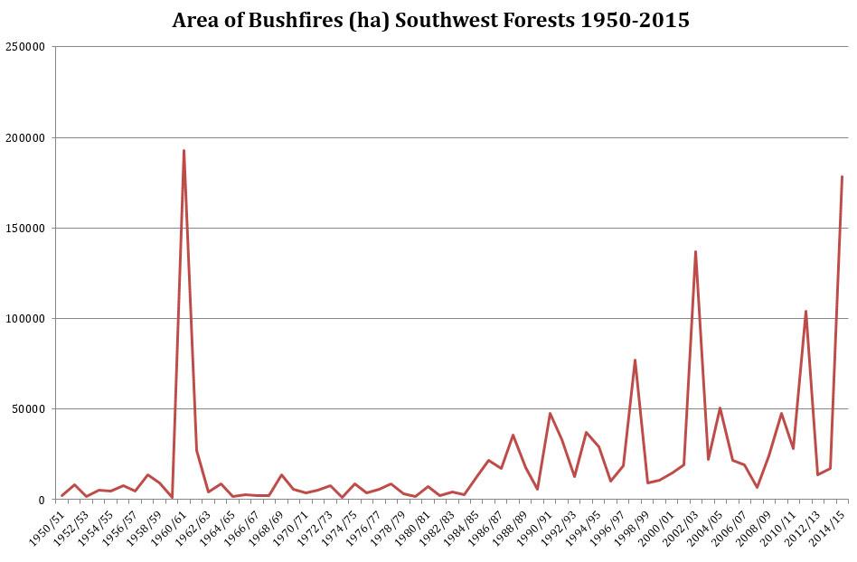 Bushfire Fact 1